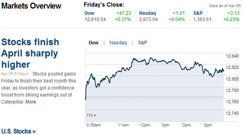 Stocks finish April sharply higher